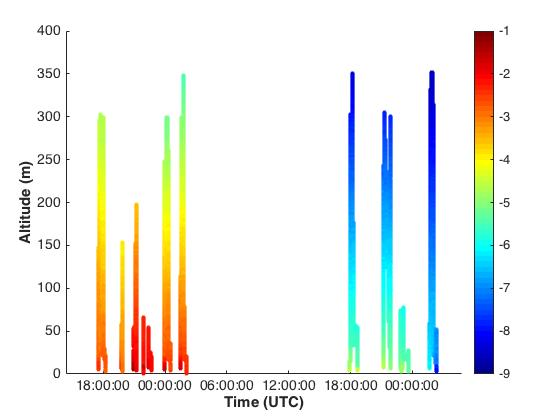 Profiles of temperature measured by the DataHawks over the last two days. Today was a lot colder than yesterday!