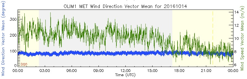 Surface winds from Oliktok Point today. The green line is the wind speed and the blue line the wind direction. We were very excited to start seeing things drop around mid-day!