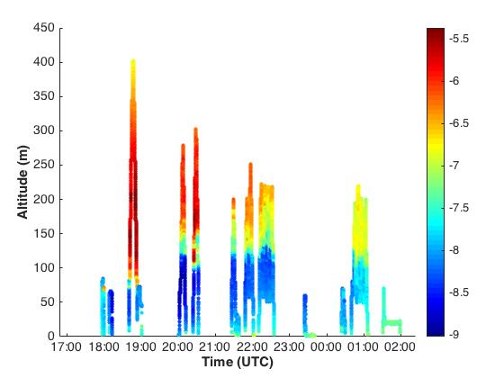 Temperature profiles from today's flights, showing the evolution of the surface and cloud-driven layers.
