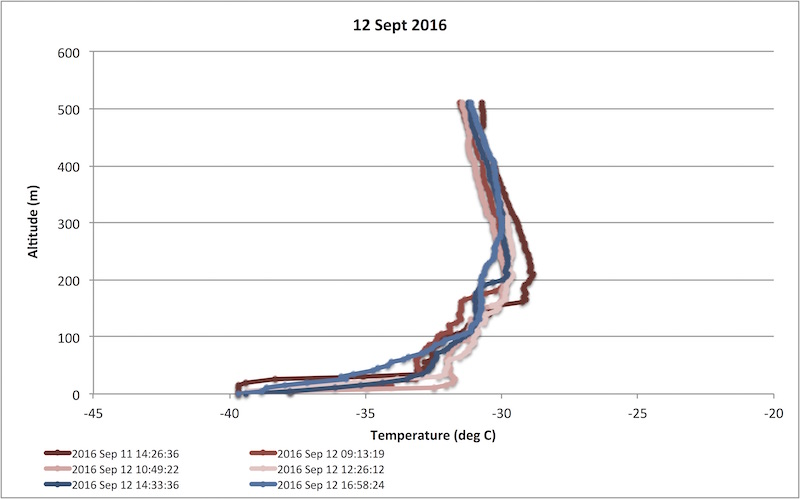 Temperature profiles observed by the SUMO UAV on the night of September 12th. The temperature in these profiles increases almost 20 deg F from near -40 deg C (also -40 deg F) at the surface to -30 deg C (-22 deg F) at 200 m (600 feet) above the ground. This is a stronger temperature inversion than we normally see in more temperate locations like the United States.