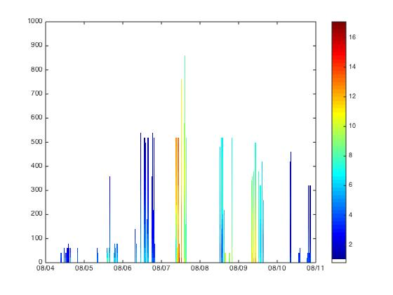 A composite figure of all of the profiles flown since August 4.  The colors represent temperature, the horizontal axis represent the dates, and the vertical axis the height (in meters) above the surface.