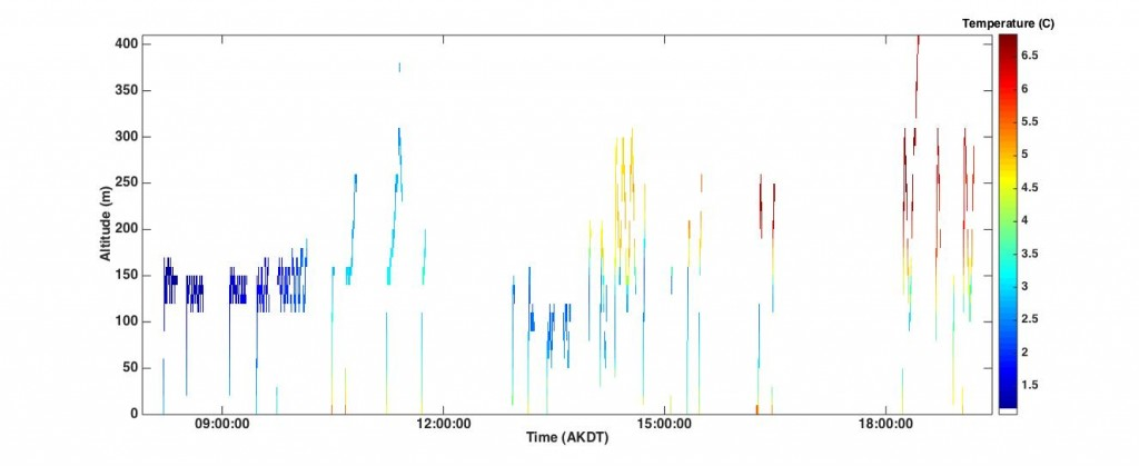 The colors represent temperatures (in time-height space) from all of the profiles flown today (08/12).
