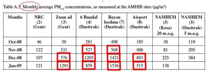 Recent case studies on air pollution