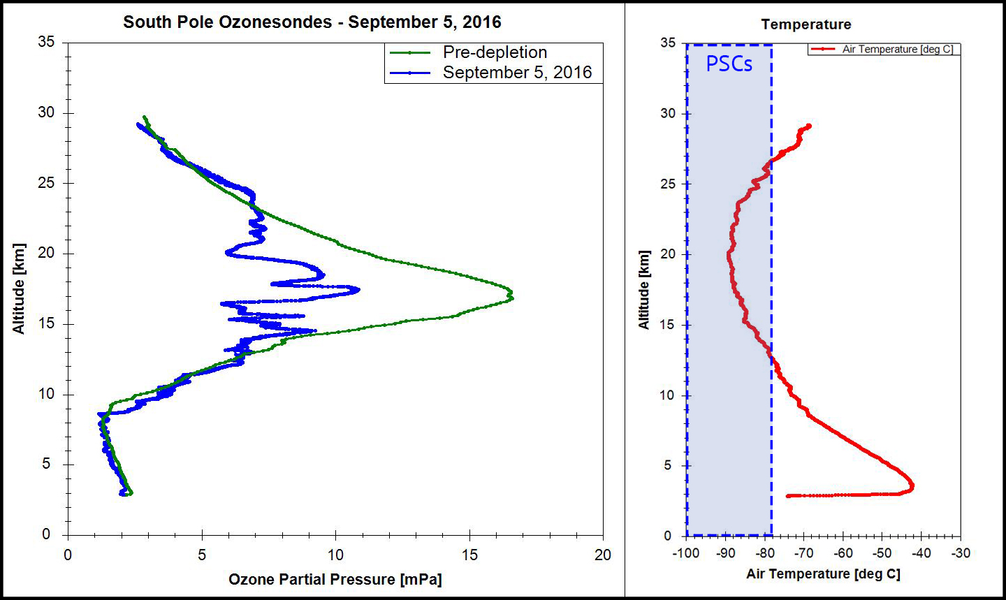Ozone and temperature profiles from instrument launched from the South Pole on September 5, 2016.